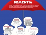 Reducing Drug Use in Dementia Patients